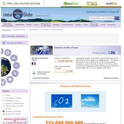 Emissions de CO2 en France