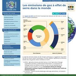 Les émissions de gaz à effet de serre dans le monde