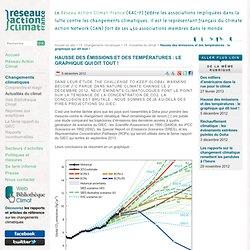 Hausse des émissions et des températures: le graphique qui dit tout!
