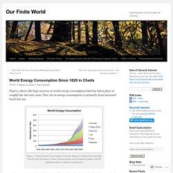 World Energy Consumption Since 1820