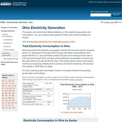 Clean Energy in My State: Ohio Electricity Generation