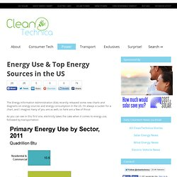 Energy Use & Top Energy Sources in the US