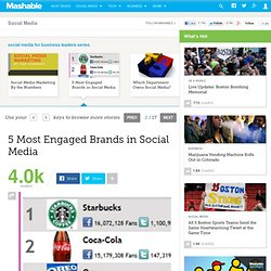 5 Most Engaged Brands in Social Media