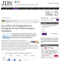 Les chiffres de l'engagement sur Instagram du Top 100 des marques mondiales