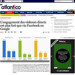 L'engagement des visiteurs directs sur les sites d'infos plus fort que via Facebook ou Google