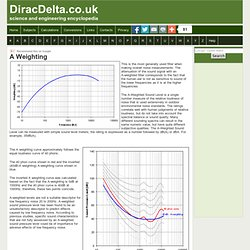 Aweighting - DiracDelta Science & Engineering Encyclopedia - Waterfox