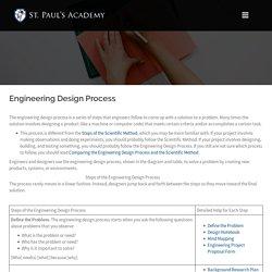 Engineering Design Process – Whatcom County Science & Engineering Fair