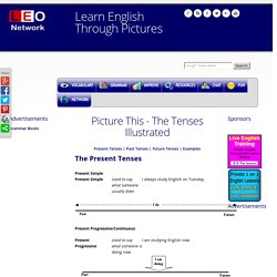 Learn English tenses through pictures with examples