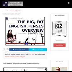 The Big, Fat English Tenses Overview (With PDF)