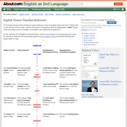 English Tenses Timeline - For ESL EFL TESOL TEFL TOEFL Students Teacher and Classes for Quick Reference