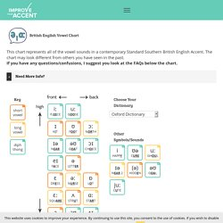 English Vowel Chart - Improve Your Accent