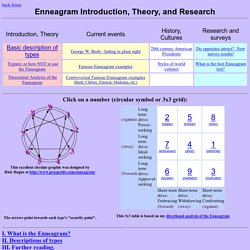 Enneagram Introduction and Research
