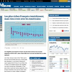 Les plus riches Français s'enrichissent, mais rien à voir avec les Américains