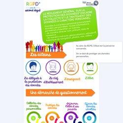 Infographie RGPD pour les enseignants du second degré