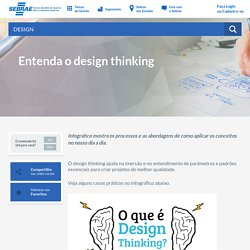 Entenda o design thinking