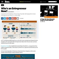 Entrepreneur Demographics: Who's an Entrepreneur Now?