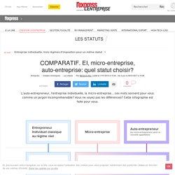 Tableau comparatif: micro-entreprise, auto-entrepreneur, entreprise individuelle