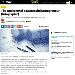 The Anatomy of a Successful Entrepreneur (Infographic)
