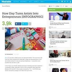 How Etsy Turns Artists Into Entrepreneurs [INFOGRAPHIC]