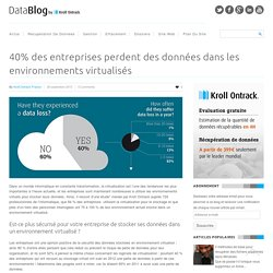 40% des entreprises ont perdu des données virtuelles en 2012