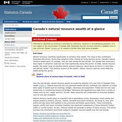 EnviroStats: Canada's natural resource wealth at a glance
