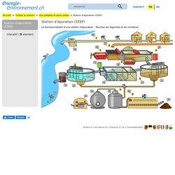 Station d'épuration (STEP) – energie-environnement.ch