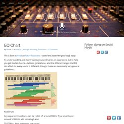 EQ Chart – ObiAudio