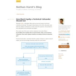 How Much Equity a Technical Cofounder Should Get - Nathan Hurst's Blog