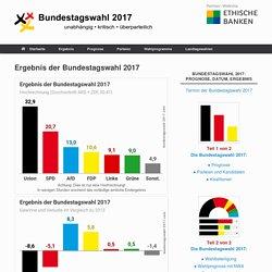 Ergebnis der Bundestagswahl 2017 - Bundestagswahl 2017