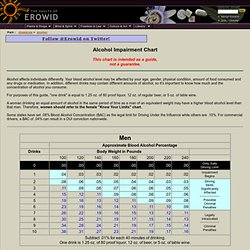 Alcohol Vault : Blood Alcohol Chart