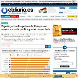 España, entre los países de Europa con menos escuela pública y más concertada