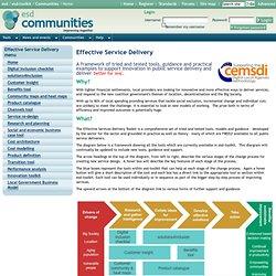 esd-toolkit - Communities