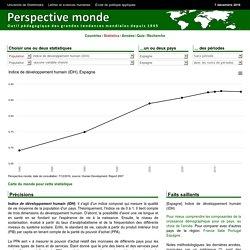 Espagne - Indice de d veloppement humain (IDH)