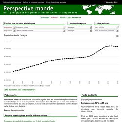 Espagne - Population totale