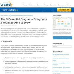 The 5 Essential Diagrams Everybody Should be Able to Draw