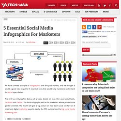 5 Essential Social Media Infographics For Marketers