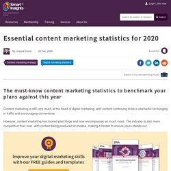Essential content marketing statistics for 2020