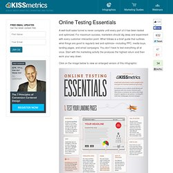 Online Testing Essentials: An infographic on what online marketing activities to test.