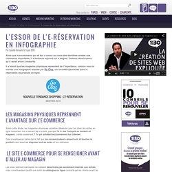 L'essor de l'e-réservation en infographie