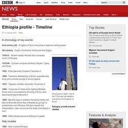 Ethiopia profile - Timeline