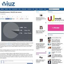 Etude M-Commerce : iPad, 89% des revenus