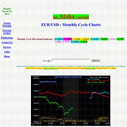 EUR/USD Monthly Cycle
