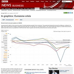 Eurozone in crisis in graphics: Deficit