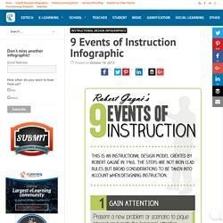e-Learning Infographicse-Learning Infographics
