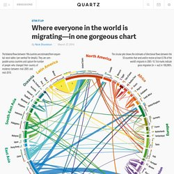 Where everyone in the world is migrating—in one gorgeous chart - Quartz