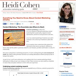 Everything You Need to Know About Content Marketing (Charts) - Heidi Cohen