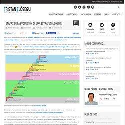 Etapas de la evolución de una estrategia online vía @tristanelosegui