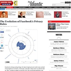 The Evolution of Facebook's Privacy Rules - Business