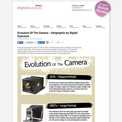 Evolution Of The Camera - Infographic by Digital Exposure