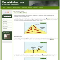 Evolution of Mount Pelee - La Montagne Pelée | Mount Pelée volcano, Martinique